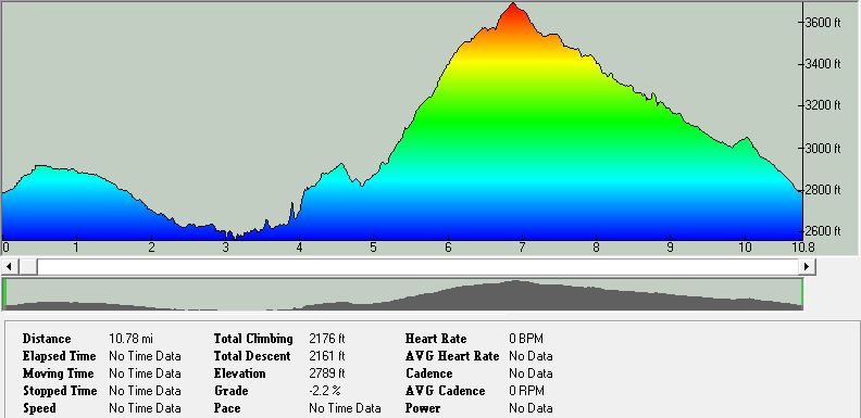 2014_WC_10Mile_Profile