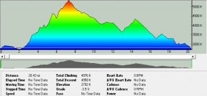 2014_WC_20Mile_Profile
